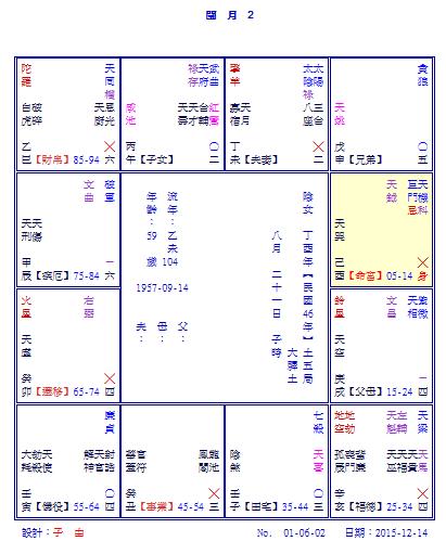 ☆紫微斗数と六壬占い 安倍一輝閏月の命盤