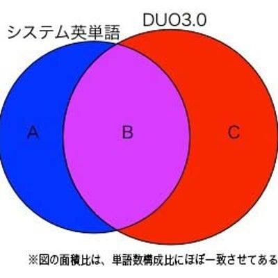 『システム英単語』と『DUO3.0』を最小の努力で習得する方法(付:差分単語リスの記事に添付されている画像