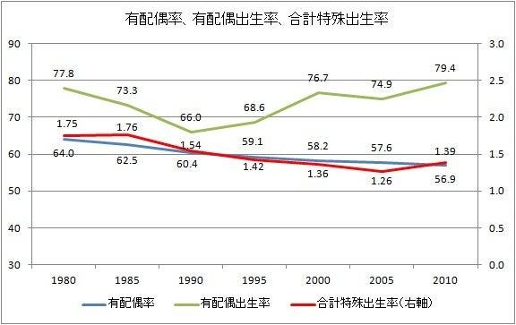 有配偶者の出生率は1980年代よりも高くなっている | 気になることを ...