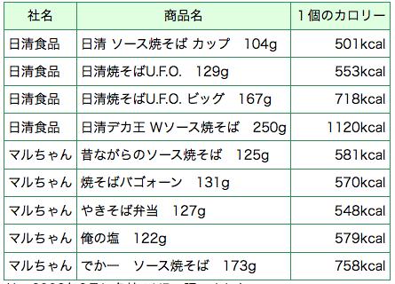 メーカーによるとラーメンと違ってスープがない分、満足感を出すために麺の量を増やすので、その分カロリーが高くなりがちとのこと。