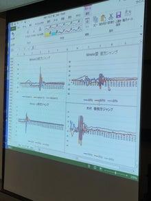 測定した加速度波形を見ながら、プレゼンテーション