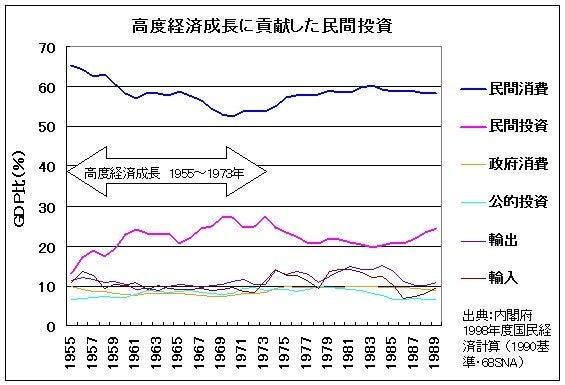 猫の遠ぼえ『次の世代に残したい日本』高度経済成長をもたらしたものコメント