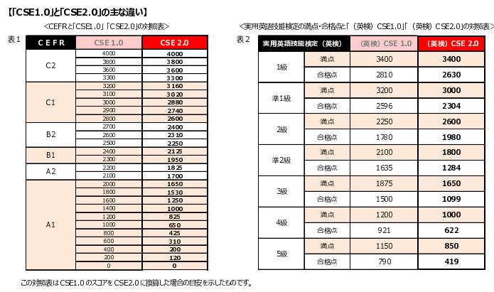 YUKI's Diary気になるリニューアル英検。英検は2016年度より大幅に変わる?コメント