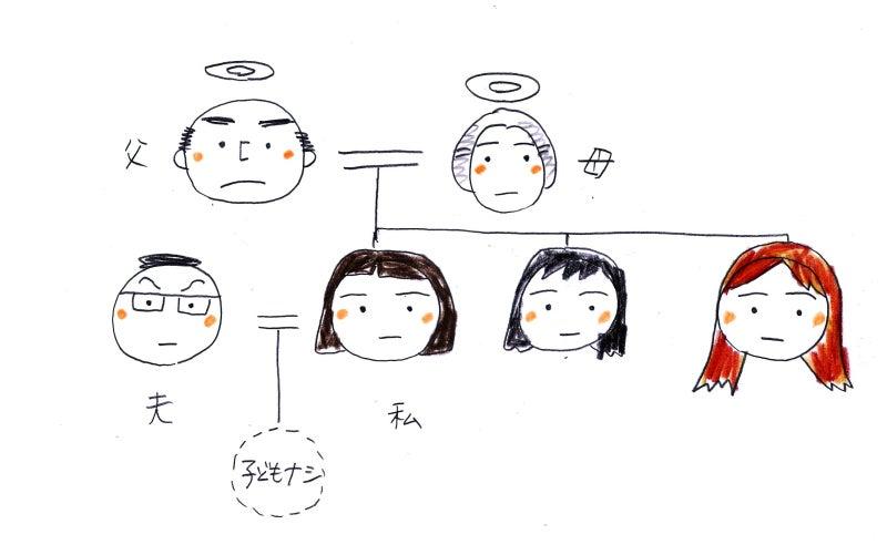 イラスト家系図後編 ジブツタ