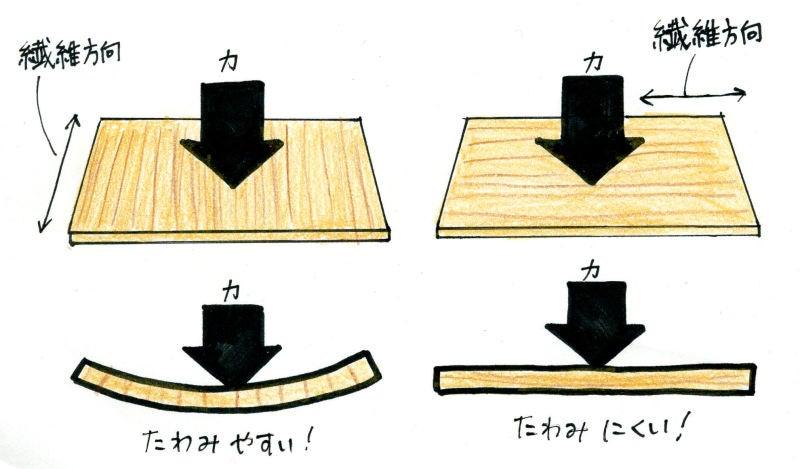 木材の繊維方向と強度   DIY 自...