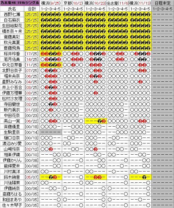 【乃木坂46】歴代握手券の完売部数 ...