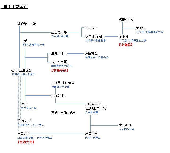 伊藤博文 家系図