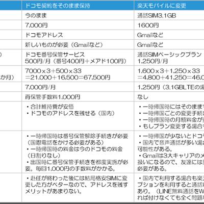 韓国赴任準備 国内の携帯契約を格安SIMで残すことを決めたの記事に添付されている画像