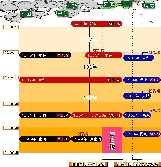 東海地震と東南海地震