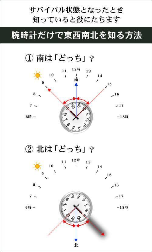 もし、サバイバル状態となったら … 腕時計だけで、東西南北を知る方法 ...