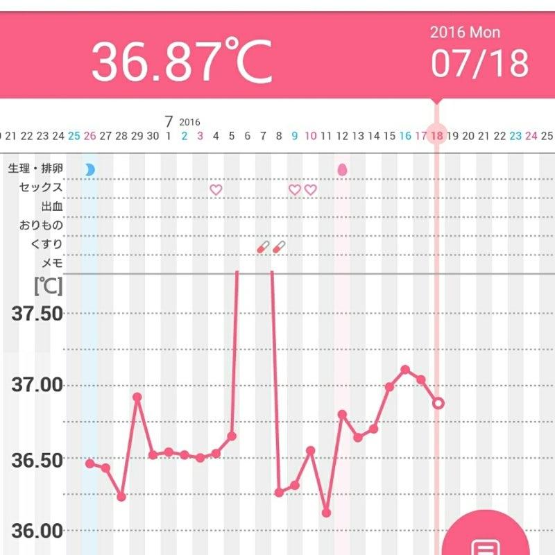 福さん式 高温期7日目