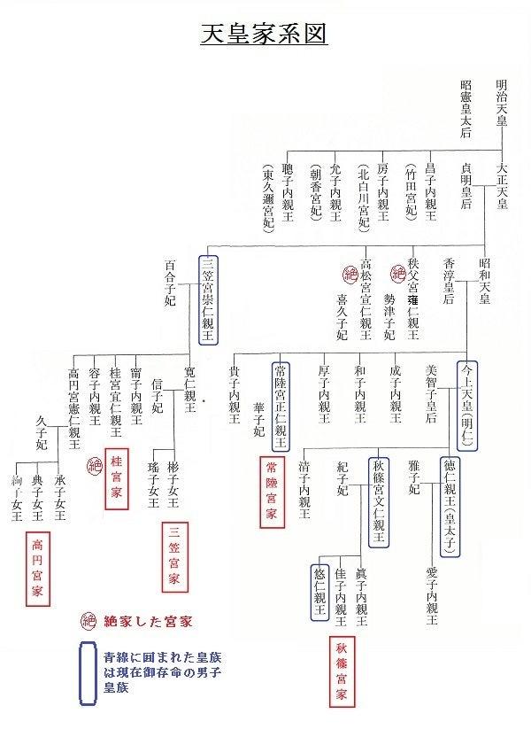 まず、現在の皇室の系図ですが、第121代の孝明天皇から明治、大正天皇に至るまでは男子が一人しかおられなかったのでこの間に直系からの皇族(宮家)はおらず、旧四