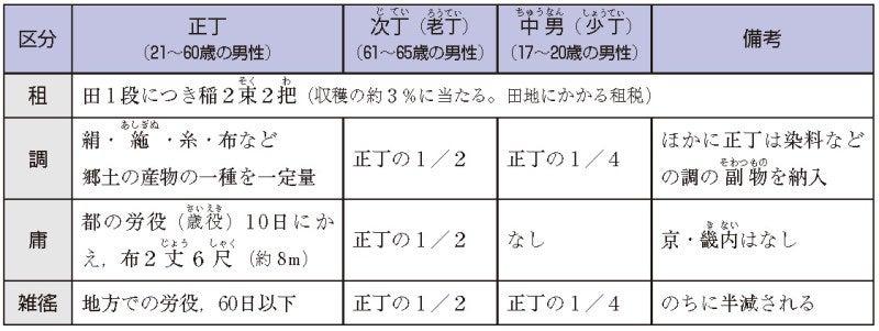 日本史の基本33(6-7 律令制下の...