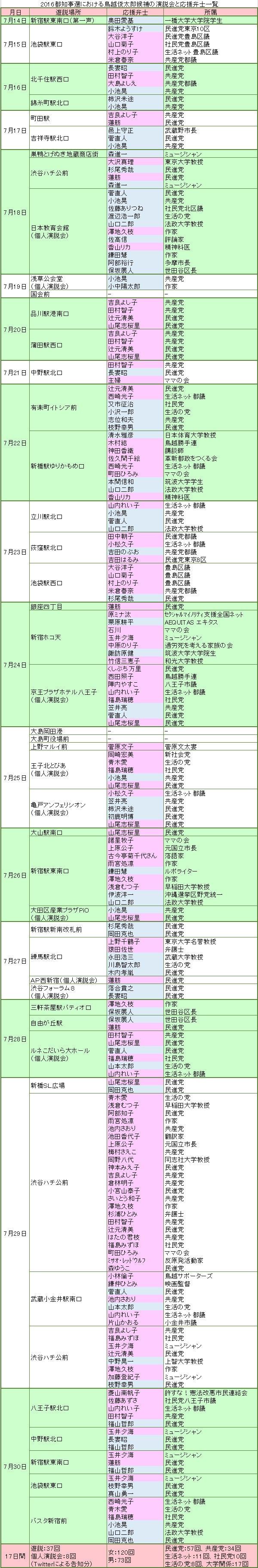 鳥越俊太郎氏の応援演説者リスト
