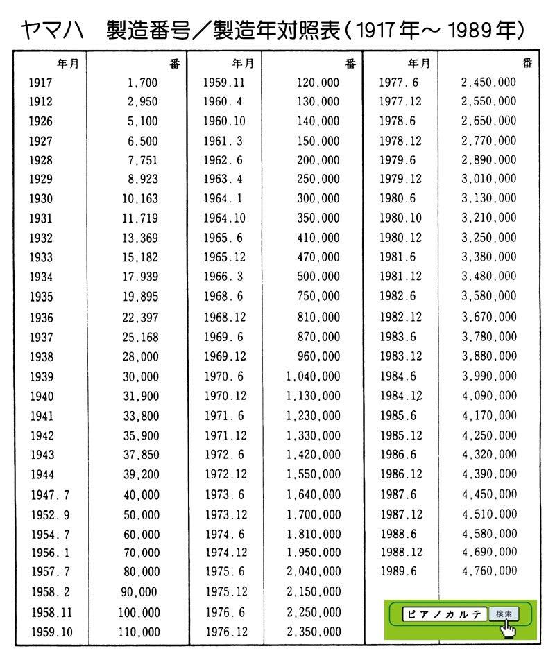 ヤマハピアノ製造番号/製造年対照表