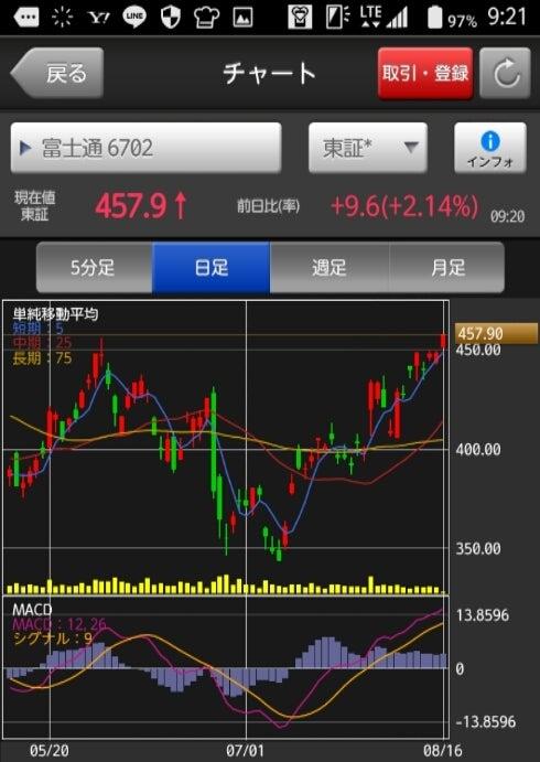 富士通 の 株価
