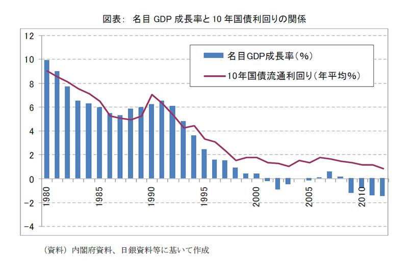 金利と経済成長率の関係   不動...