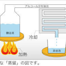 画像 ■何故、焼酎やウイスキーが太りにくいの?/豊橋のエステサロン の記事より 2つ目