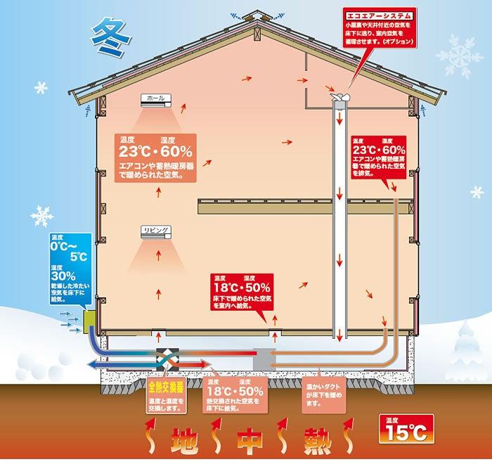 マーベックス熱交換システム 八戸市 工務店