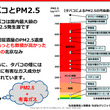 タバコとPM2.5
