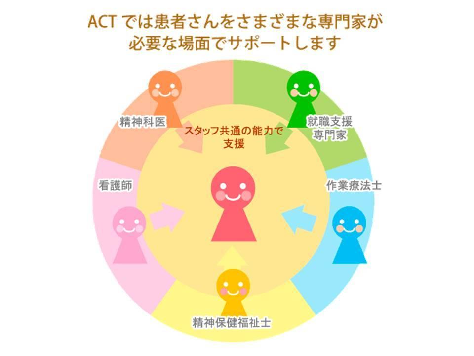 ACT(包括的地域生活支援プログラム)