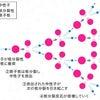 ちの たき (08/31) 核連鎖反応の停止についての画像