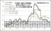 安倍政権前後のCPI前年同月比