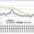 消費者物価指数(~1…