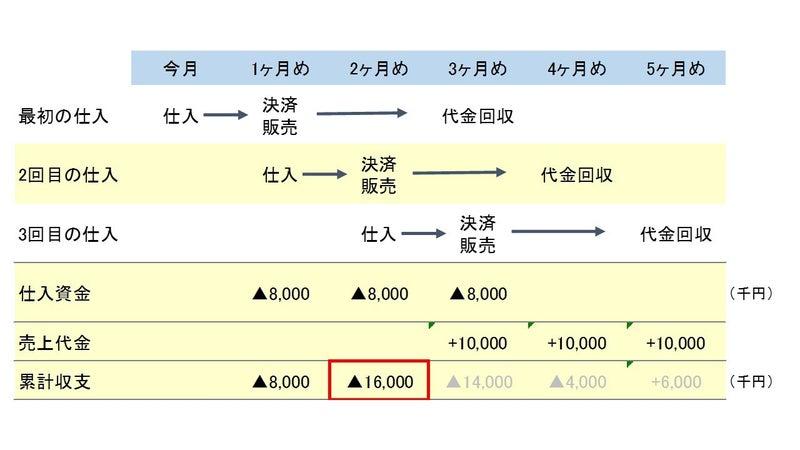 No.9 管理会計入門 (2) 運転資...