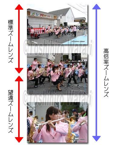 渡敏宏のデジカメ写真教室-高倍率ズームレンズ