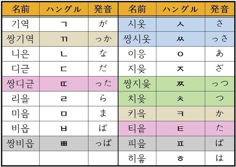 韓国語 発音表