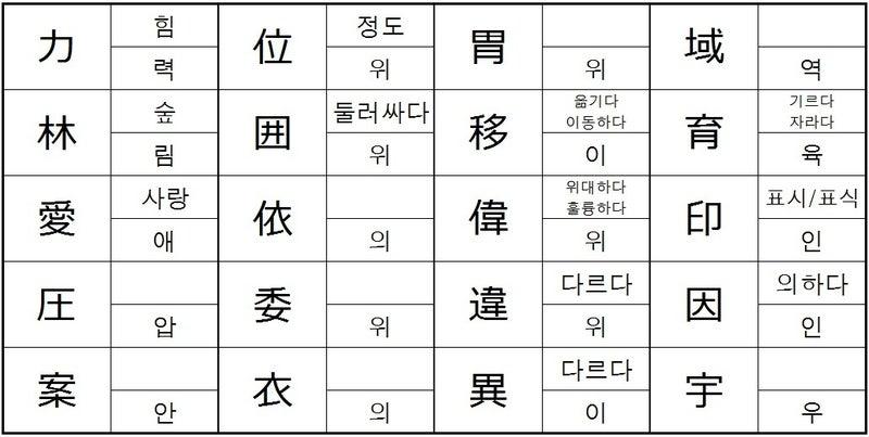 8)韓国語漢字の音読み・訓読み |...