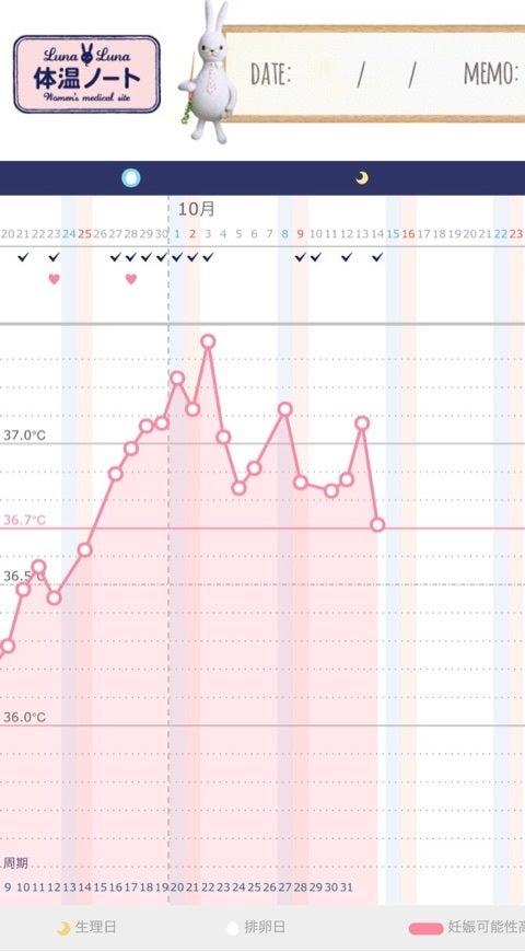 生理予定日 体温低下 妊娠していた