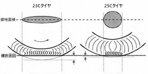 タイヤ接地面積の比較