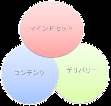 パブリックスピーキングの3つの要素