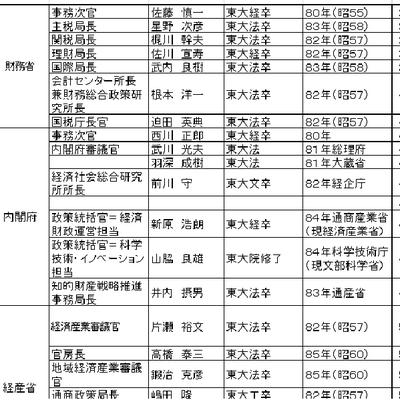 お役所のルール:「スーパー・キャリア官僚」(11月14日)の記事に添付されている画像