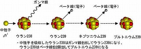 プルトニウム生成