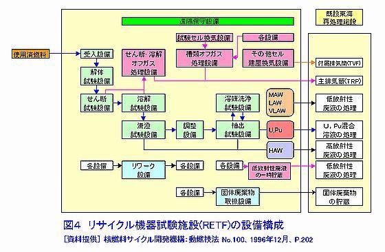 リサイクル機器試験施設設備構成(RETF)