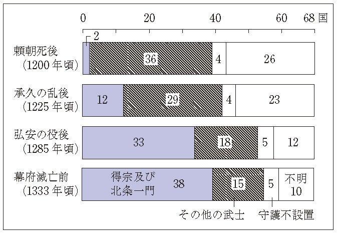日本史の基本80(18-2 得宗専制政治)
