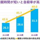 長時間労働で睡眠6時間未満4割、主要国で睡眠時間が最も短い日本で多発する自殺・過労死・精神障害の記事より