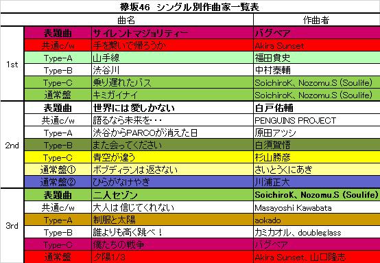 乃木坂46・欅坂46シングル別作曲...
