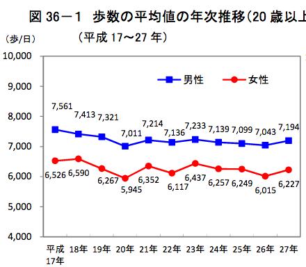 日本 人 女性 平均 歩数