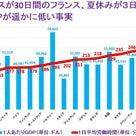 日本の有給休暇の消化率が世界最下位、週60時間以上働く労働者の3割が1日も有休取得せずの記事より
