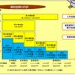 埼玉県の私立高校補助…