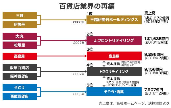◆渡辺正弘のセレクトニュース◆小売業界の再編まとめと今後の見通し ~ コンビニ、スーパー、百貨店