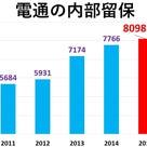 電通の内部留保は過去最高の8千億円=いますぐ社員倍増でき過労死招く長時間労働の解消可能の記事より