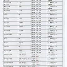 東京湾調査2016年