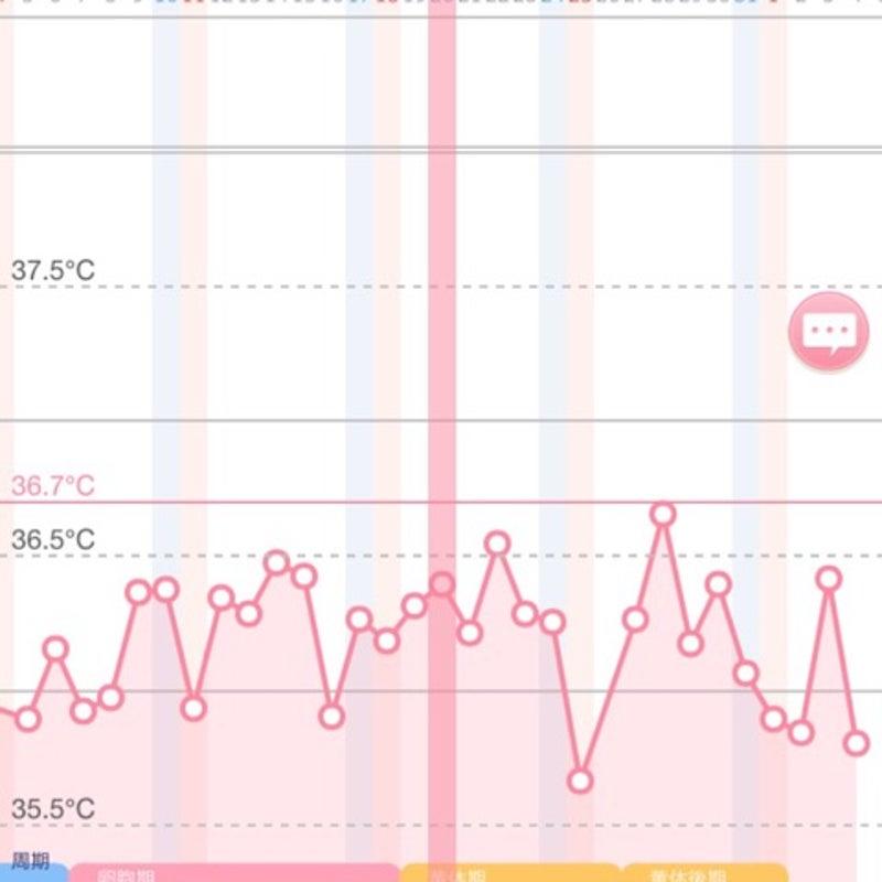 基礎 体温 低い 妊娠 出来 た