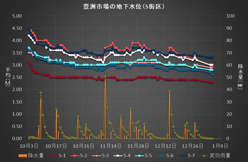 豊洲市場の地下水位変動(5街区)0105