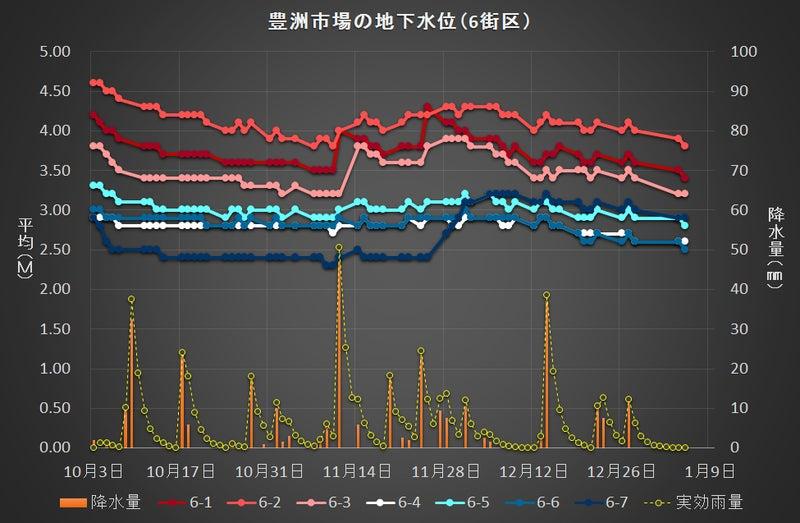 豊洲市場の地下水位変動(6街区)0105